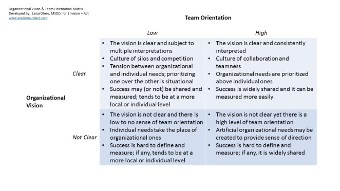 Power of Vision and Team Orientation